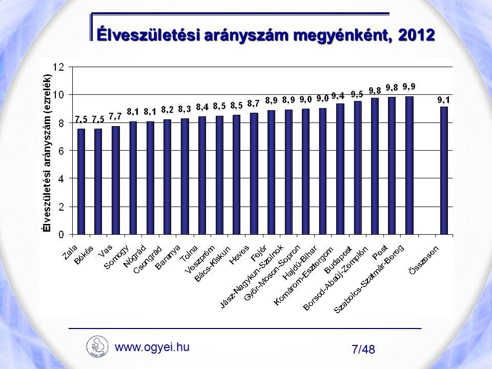 Élveszületési arányszám megyénként, 2012