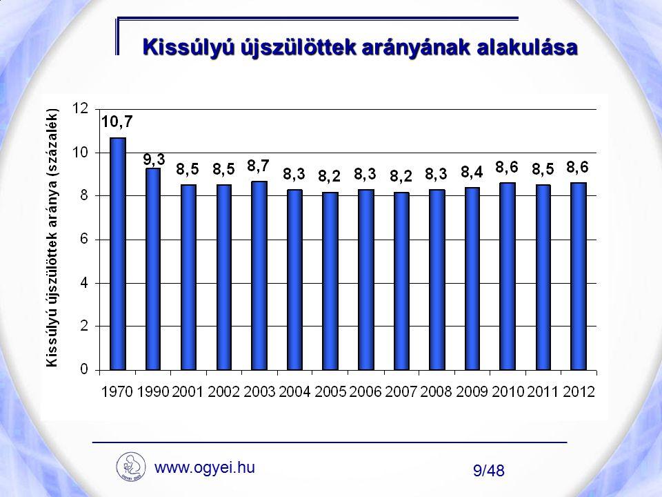 Kissúlyú újszülöttek arányának alakulása