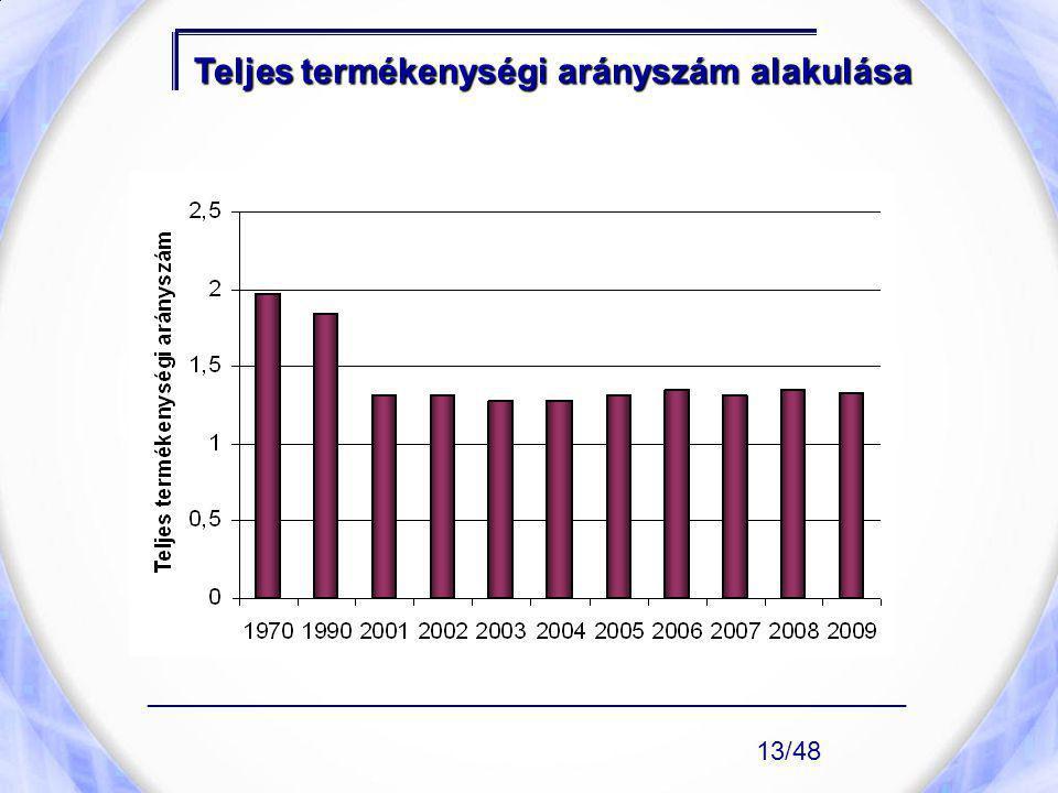 Teljes termékenységi arányszám alakulása