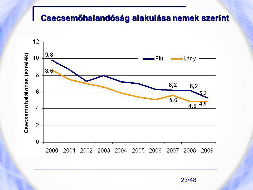 Csecsemőhalandóság alakulása nemek szerint