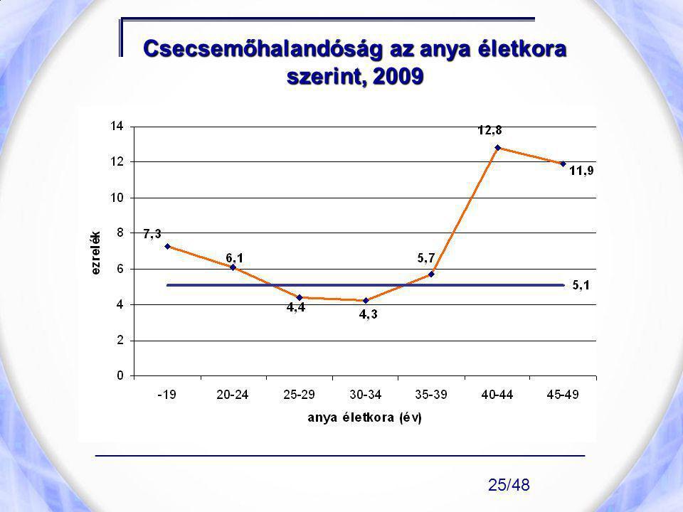 Csecsemőhalandóság az anya életkora szerint, 2009