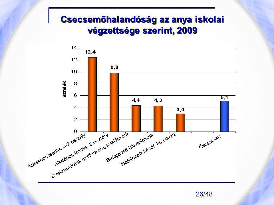 Csecsemőhalandóság az anya iskolai végzettsége szerint, 2009
