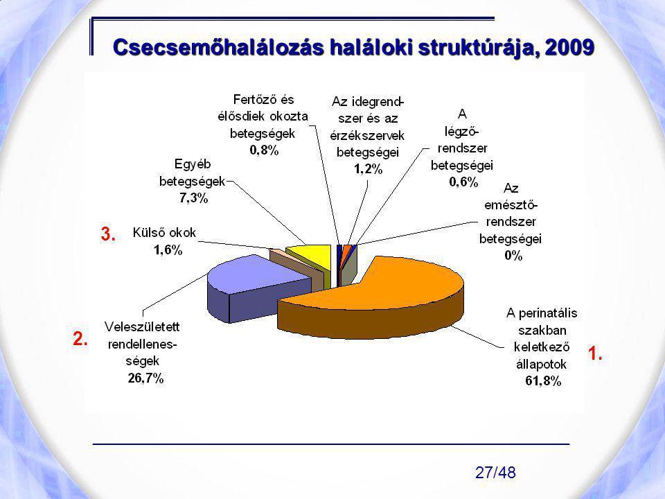 Csecsemőhalálozás haláloki struktúrája, 2009