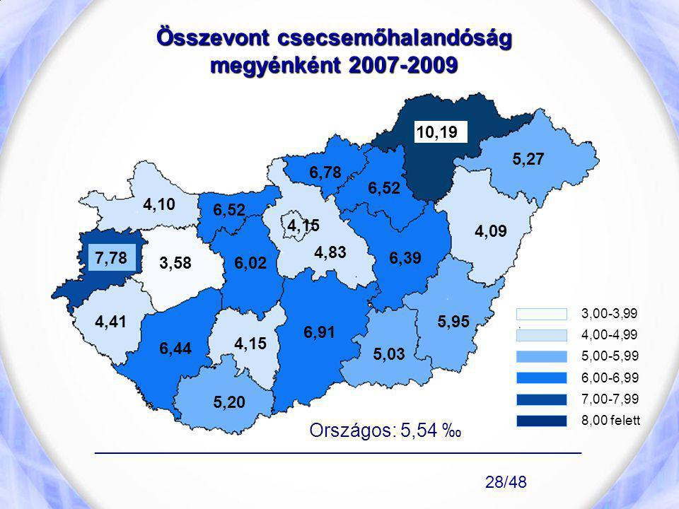 Összevont csecsemőhalandóság megyénként 2007-2009