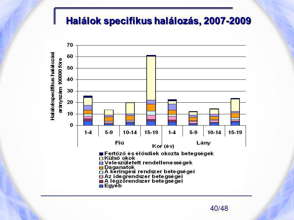Halálok specifikus halálozás, 2007-2009