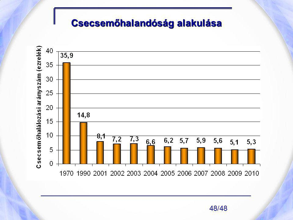 Csecsemőhalandóság alakulása