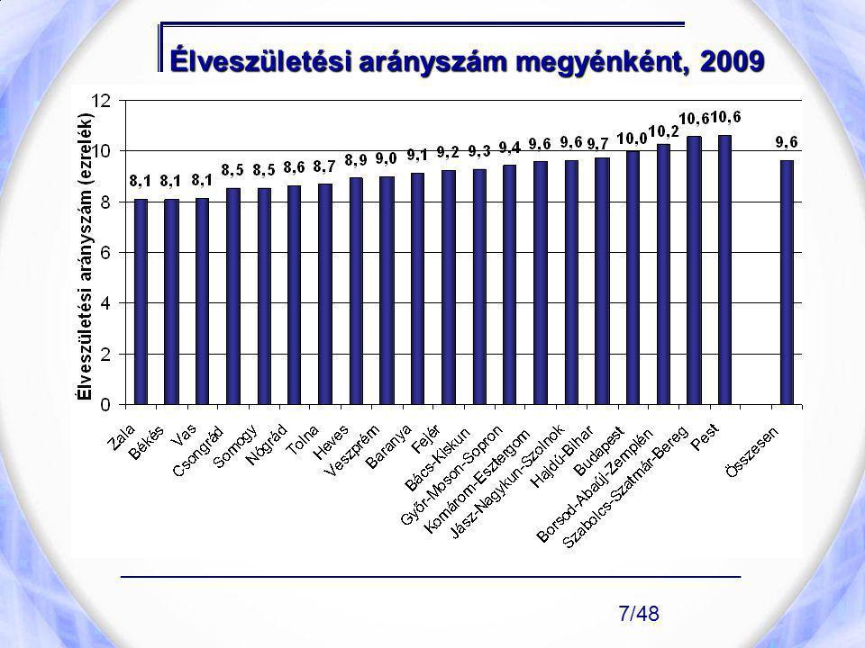 Élveszületési arányszám megyénként, 2009