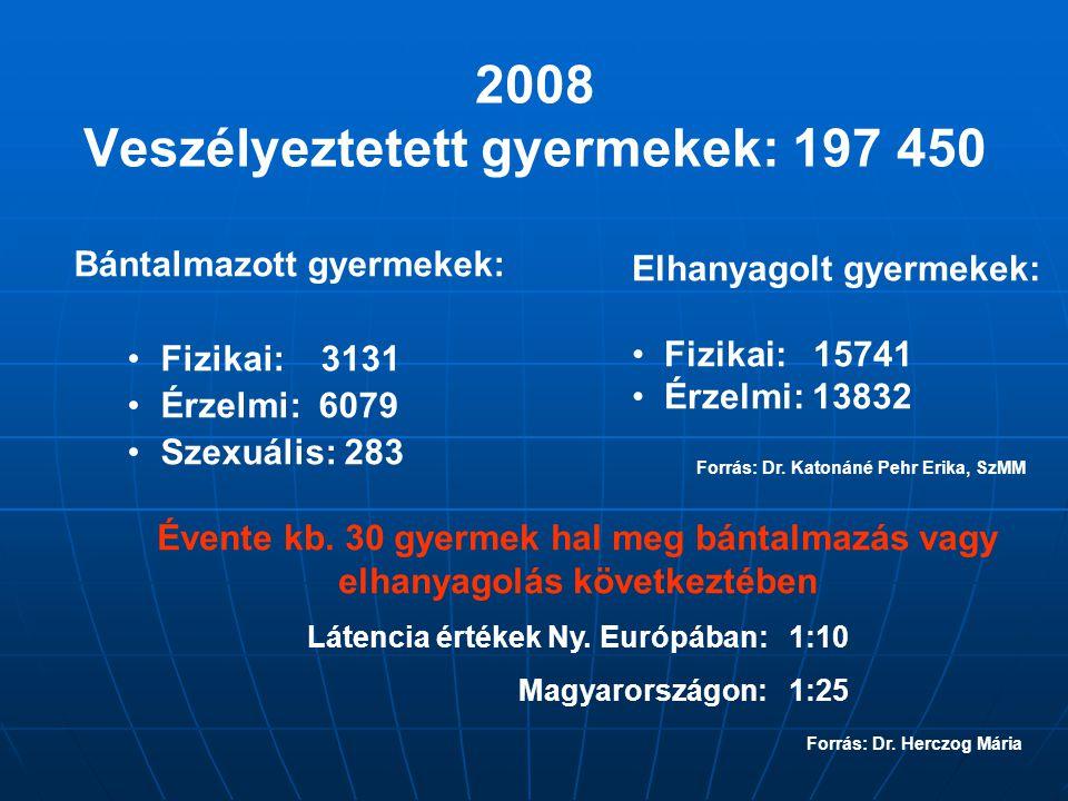 2008 Veszélyeztetett gyermekek: 197 450