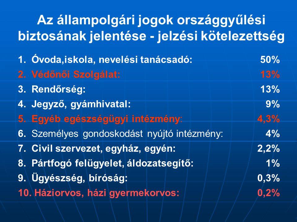 Az állampolgári jogok országgyűlési biztosának jelentése - jelzési kötelezettség
