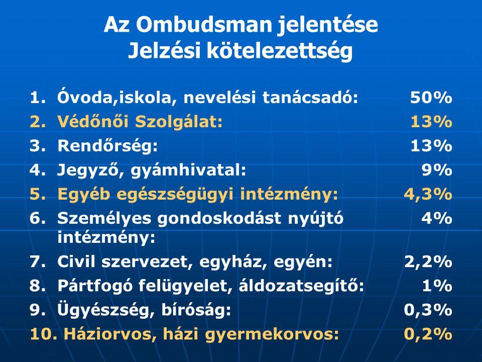 Az Ombudsman jelentése Jelzési kötelezettség
