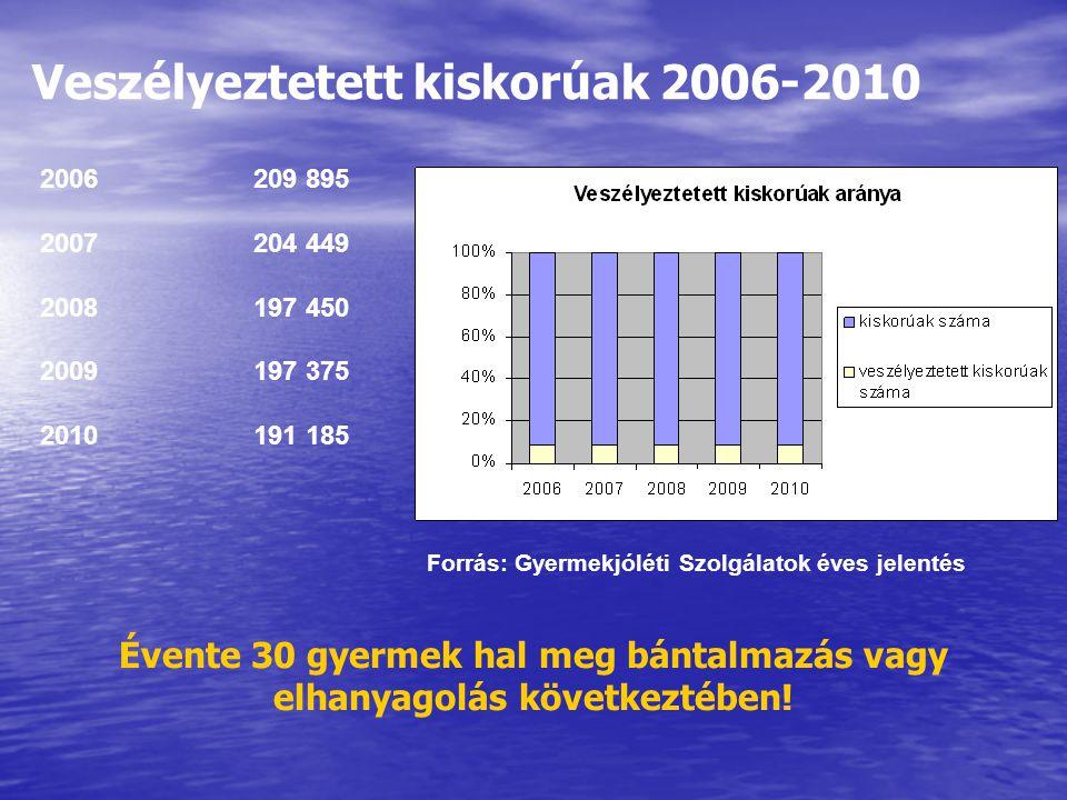 Veszélyeztetett kiskorúak 2006-2010