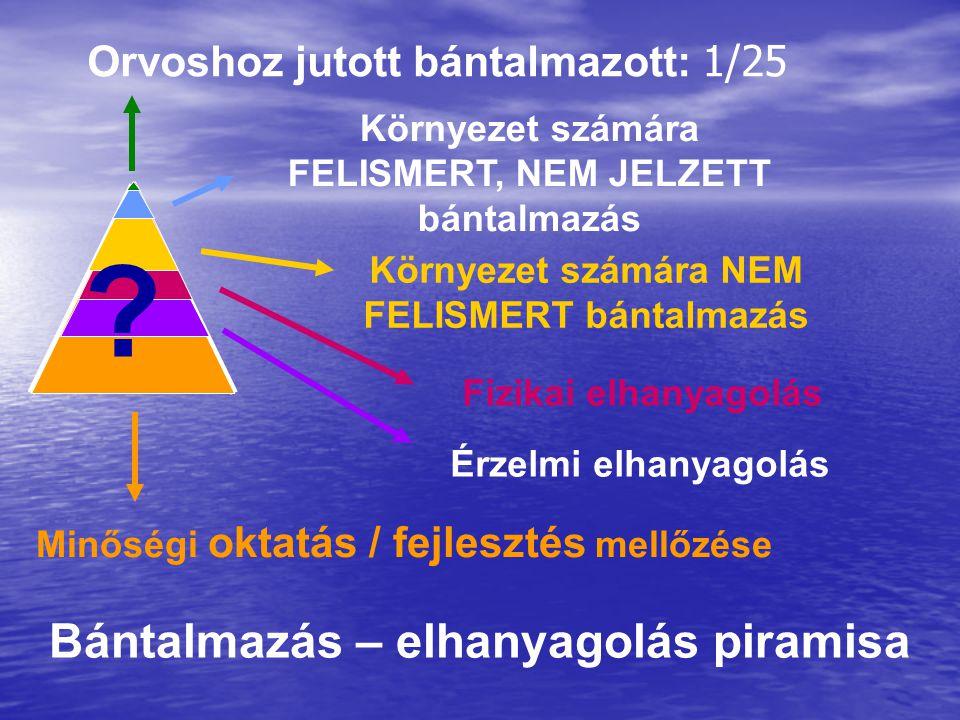 Bántalmazás – elhanyagolás piramisa