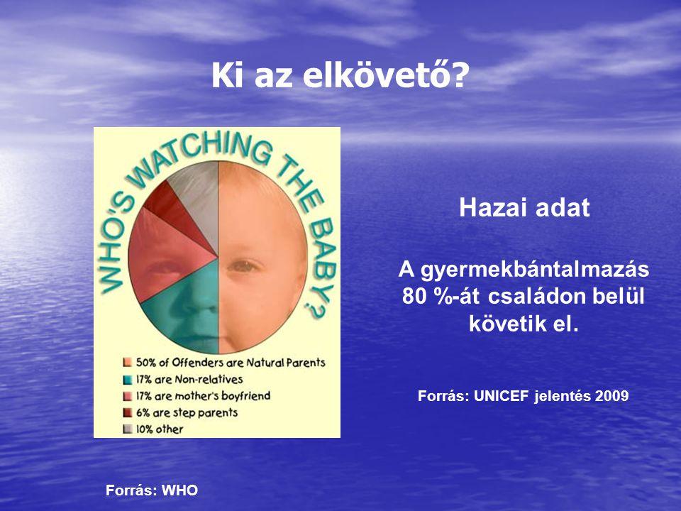 80 %-át családon belül követik el. Forrás: UNICEF jelentés 2009