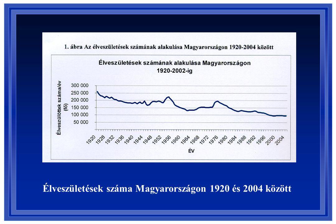 Élveszületések száma Magyarországon 1920 és 2004 között