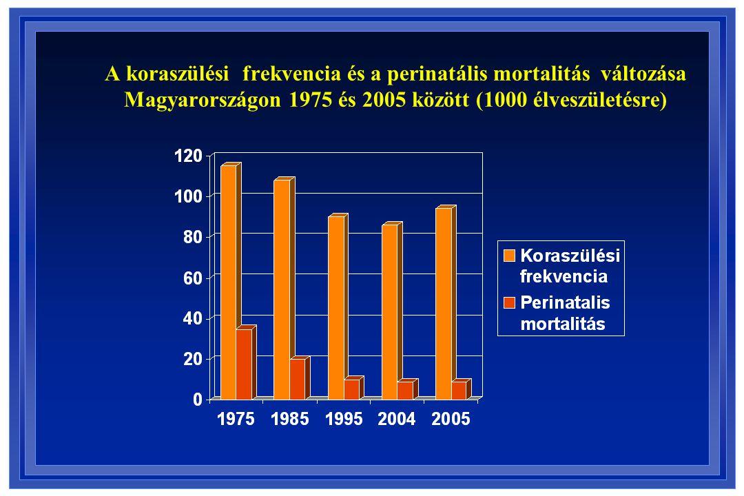 A koraszülési frekvencia és a perinatális mortalitás változása Magyarországon 1975 és 2005 között (1000 élveszületésre)