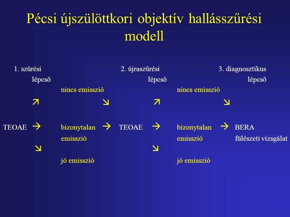 Pécsi újszülöttkori objektív hallásszűrési modell