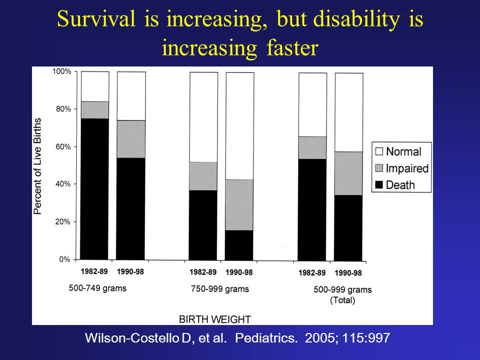 Survival is increasing, but disability is increasing faster