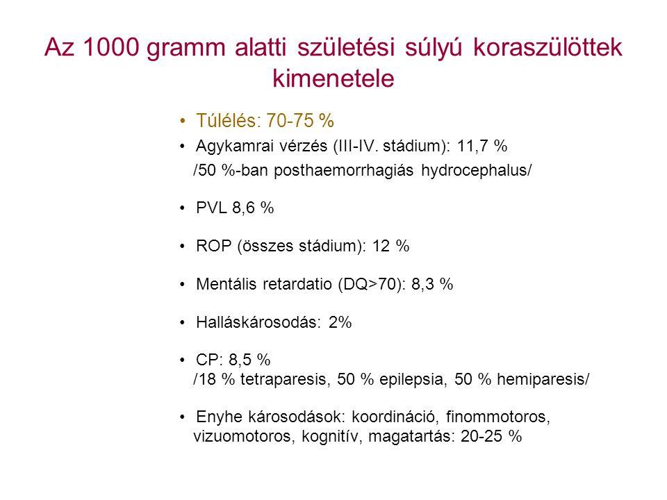 Az 1000 gramm alatti születési súlyú koraszülöttek kimenetele