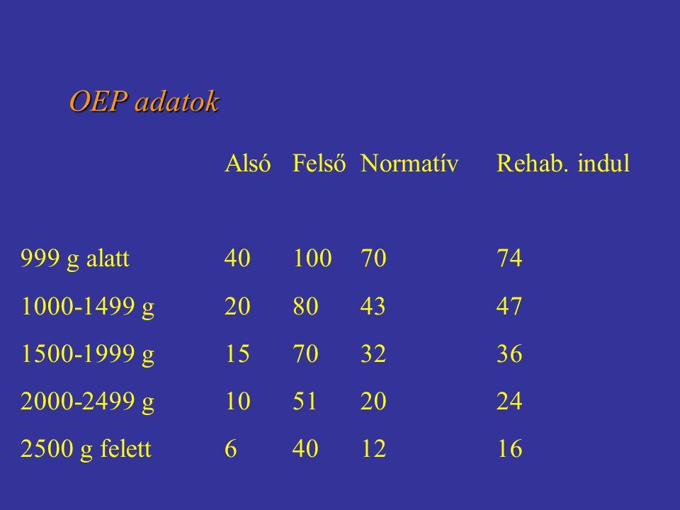 OEP adatok Alsó Felső Normatív Rehab. indul 999 g alatt 40 100 70 74