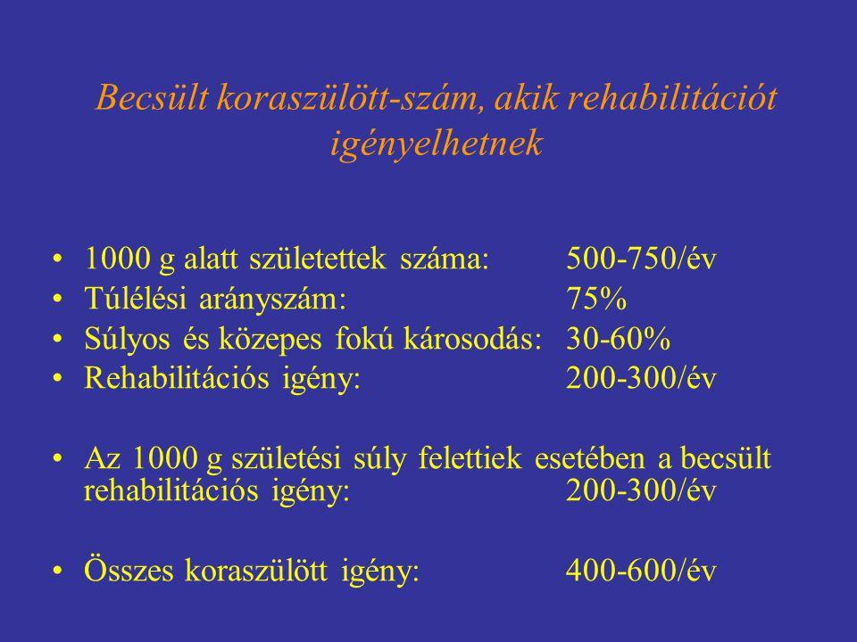 Becsült koraszülött-szám, akik rehabilitációt igényelhetnek