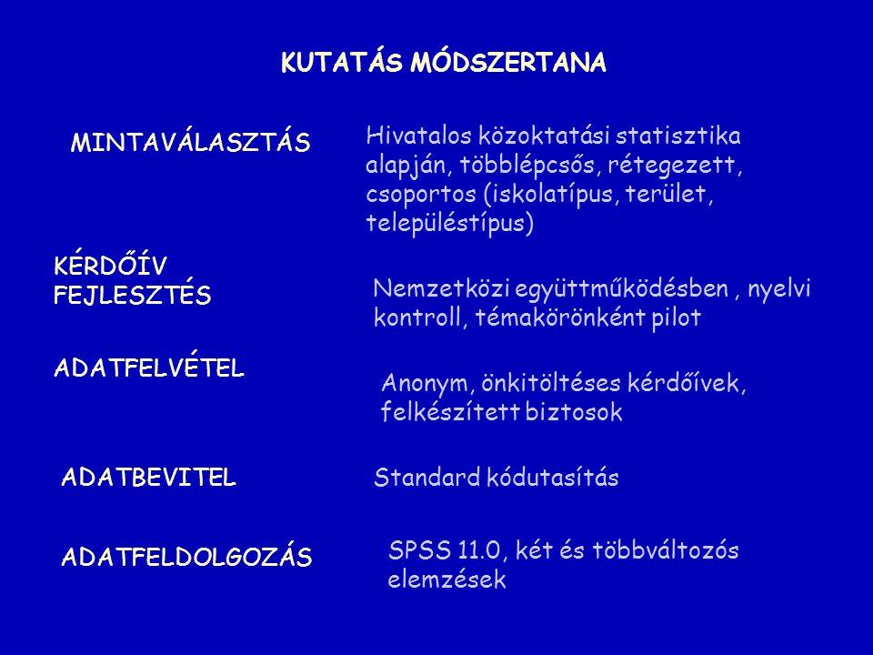 KUTATÁS MÓDSZERTANA Hivatalos közoktatási statisztika alapján, többlépcsős, rétegezett, csoportos (iskolatípus, terület, településtípus)