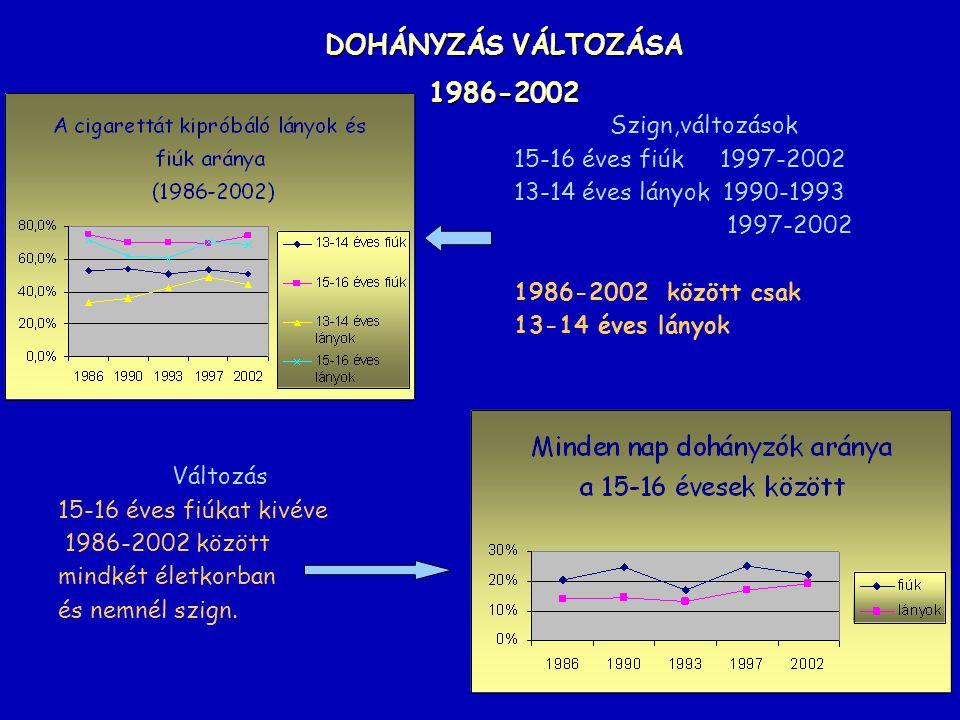 DOHÁNYZÁS VÁLTOZÁSA 1986-2002 Szign,változások