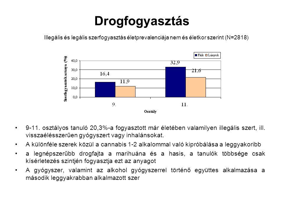Drogfogyasztás Illegális és legális szerfogyasztás életprevalenciája nem és életkor szerint (N=2818)