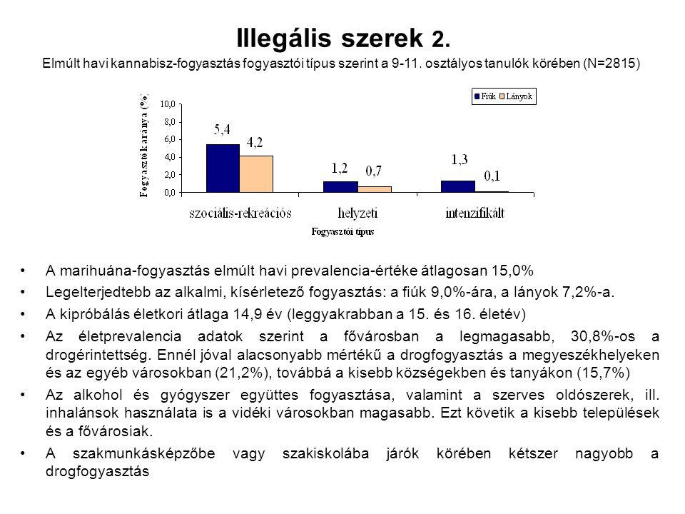 Illegális szerek 2. Elmúlt havi kannabisz-fogyasztás fogyasztói típus szerint a 9-11. osztályos tanulók körében (N=2815)