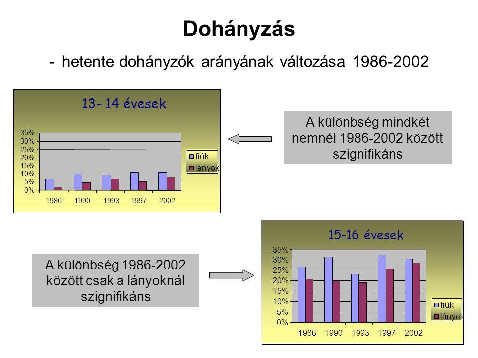 Dohányzás - hetente dohányzók arányának változása 1986-2002