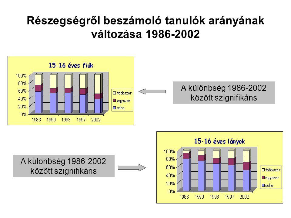 Részegségről beszámoló tanulók arányának változása 1986-2002