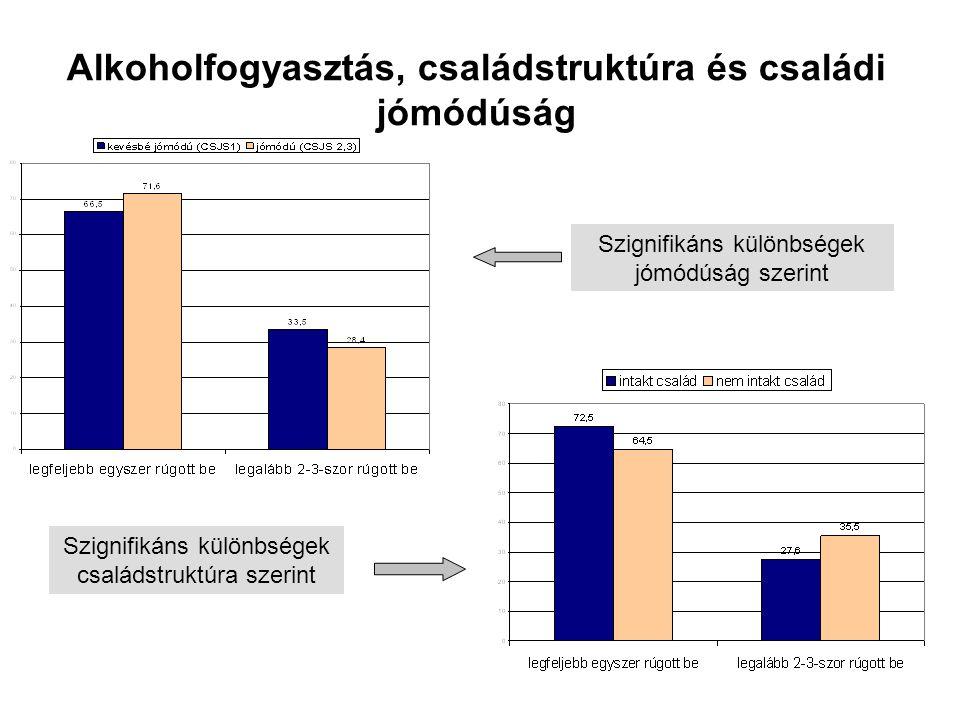 Alkoholfogyasztás, családstruktúra és családi jómódúság