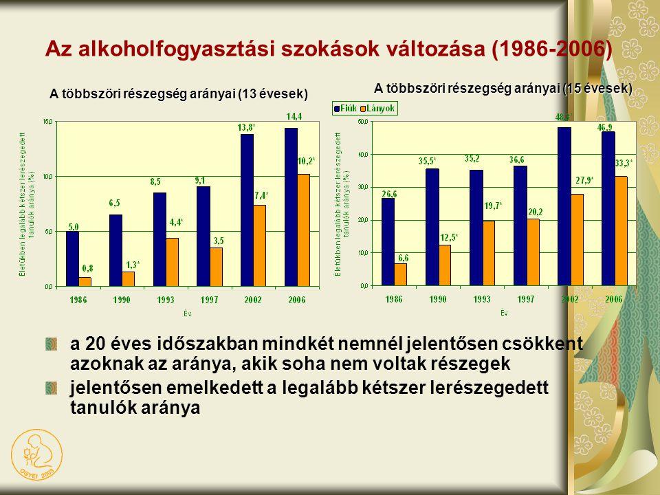 Az alkoholfogyasztási szokások változása (1986-2006)