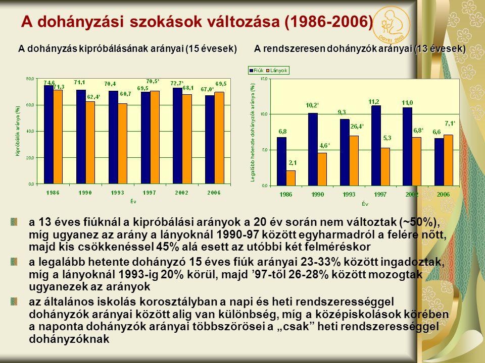 A dohányzási szokások változása (1986-2006)