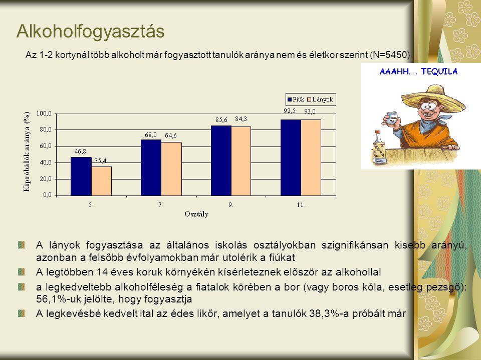 Alkoholfogyasztás Az 1-2 kortynál több alkoholt már fogyasztott tanulók aránya nem és életkor szerint (N=5450)