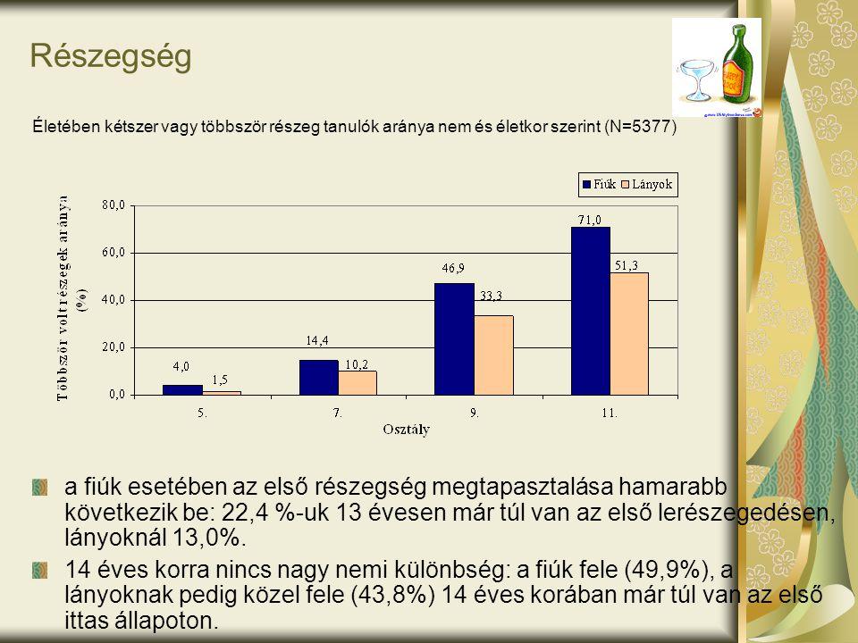 Részegség Életében kétszer vagy többször részeg tanulók aránya nem és életkor szerint (N=5377)