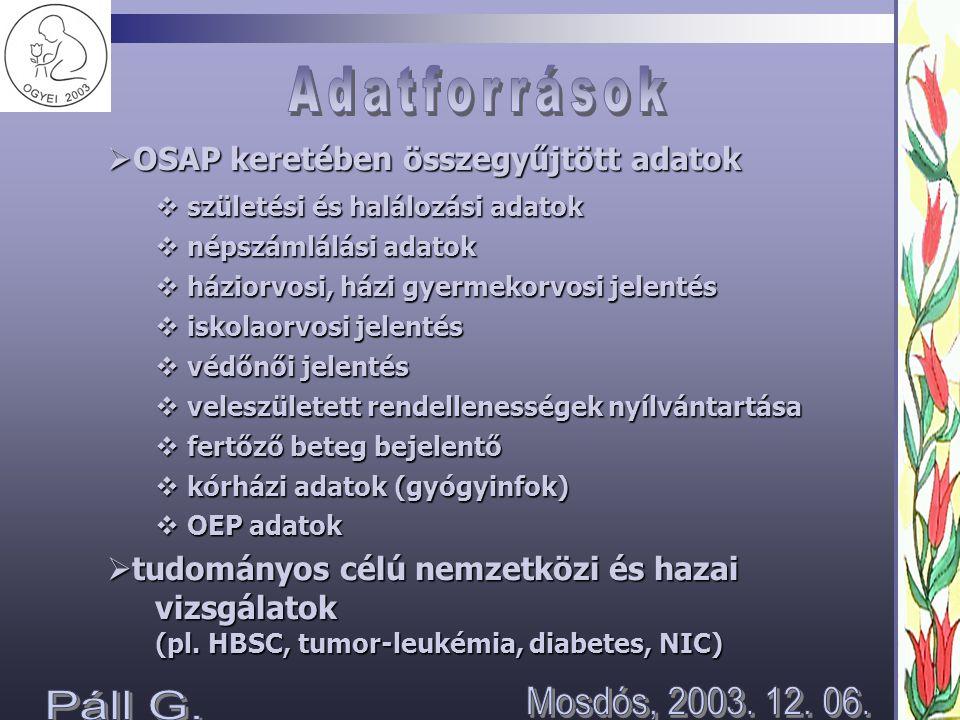 Adatforrások Mosdós, 2003. 12. 06. Páll G.