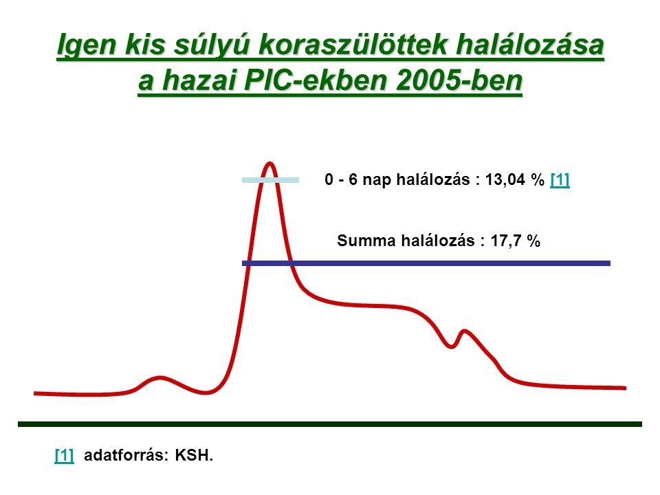 Igen kis súlyú koraszülöttek halálozása a hazai PIC-ekben 2005-ben