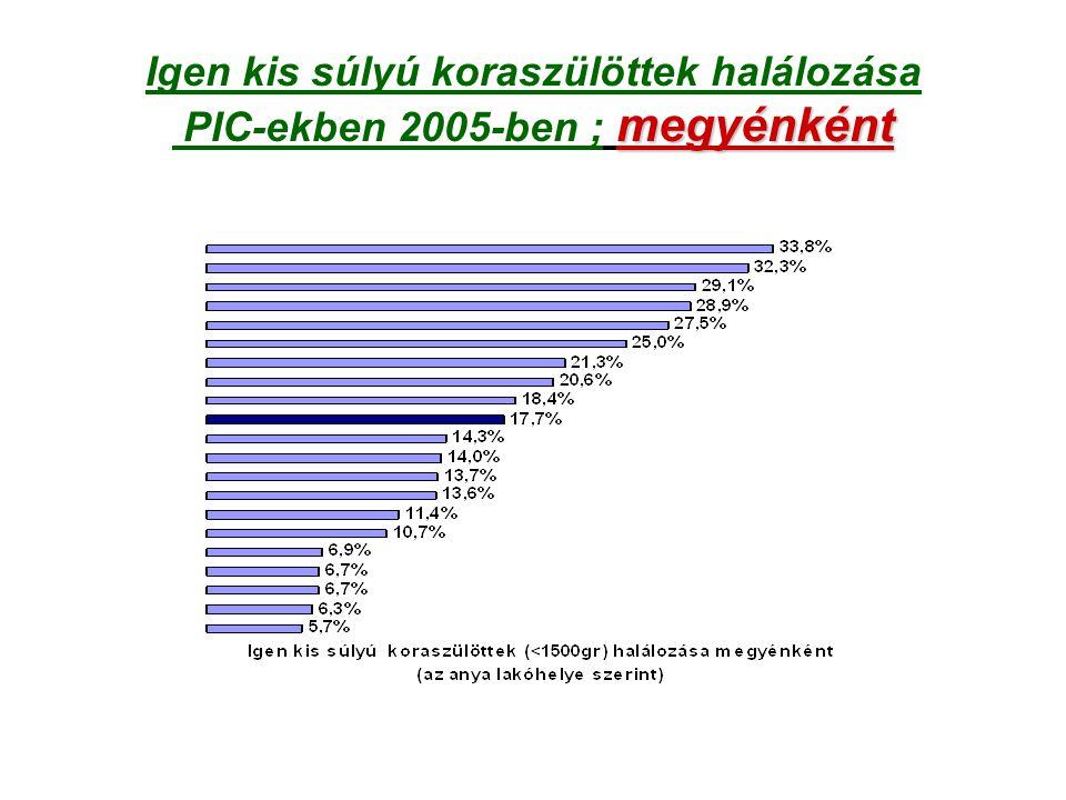 Igen kis súlyú koraszülöttek halálozása PIC-ekben 2005-ben ; megyénként