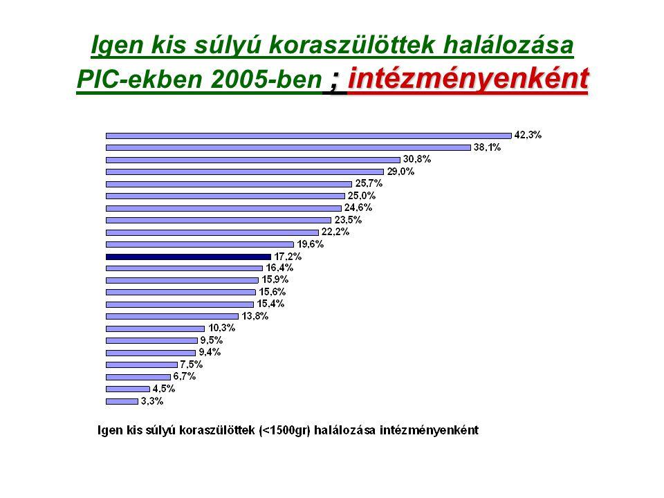 Igen kis súlyú koraszülöttek halálozása PIC-ekben 2005-ben ; intézményenként