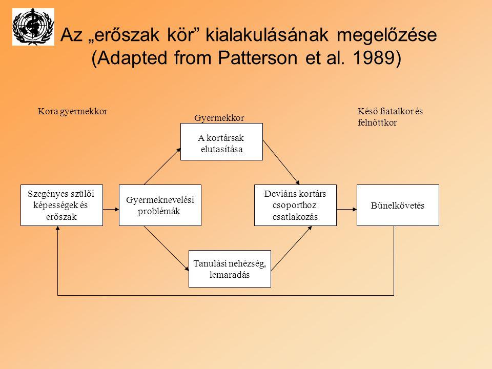 """Az """"erőszak kör kialakulásának megelőzése (Adapted from Patterson et al. 1989)"""