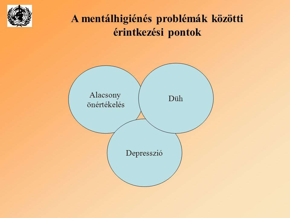 A mentálhigiénés problémák közötti érintkezési pontok
