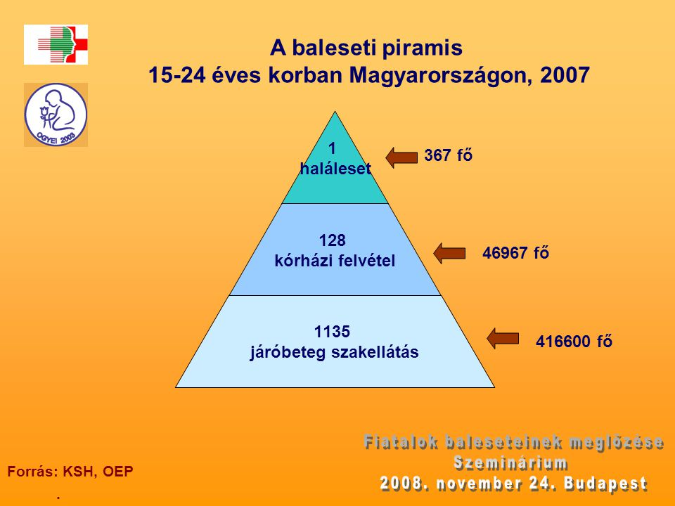 15-24 éves korban Magyarországon, 2007