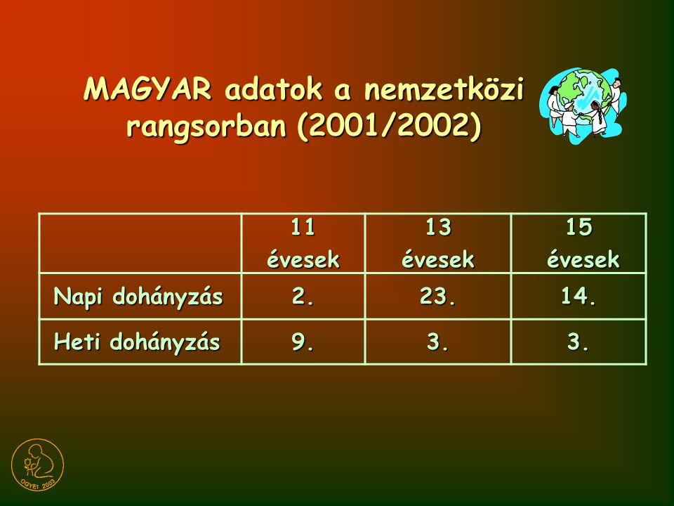 MAGYAR adatok a nemzetközi rangsorban (2001/2002)