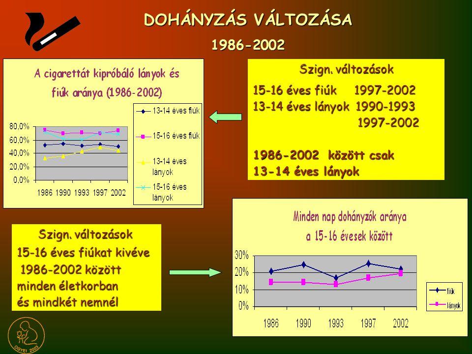 DOHÁNYZÁS VÁLTOZÁSA 1986-2002 Szign. változások