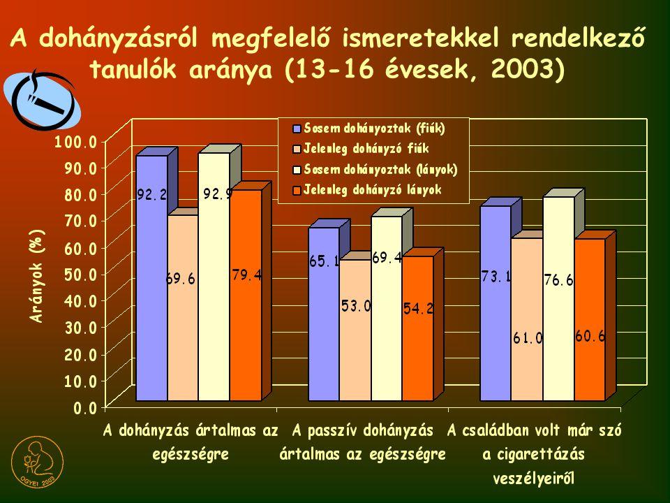 A dohányzásról megfelelő ismeretekkel rendelkező tanulók aránya (13-16 évesek, 2003)