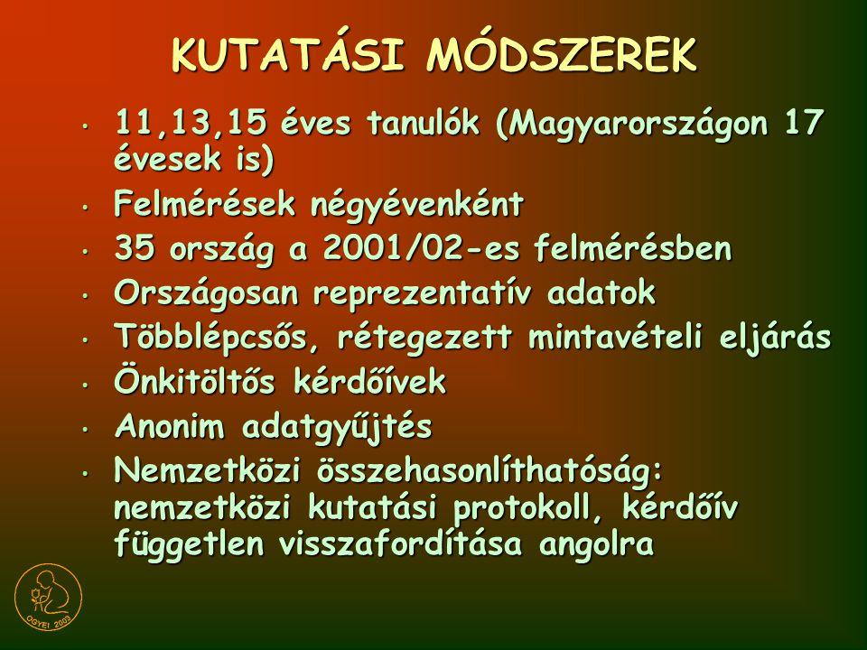 KUTATÁSI MÓDSZEREK 11,13,15 éves tanulók (Magyarországon 17 évesek is)