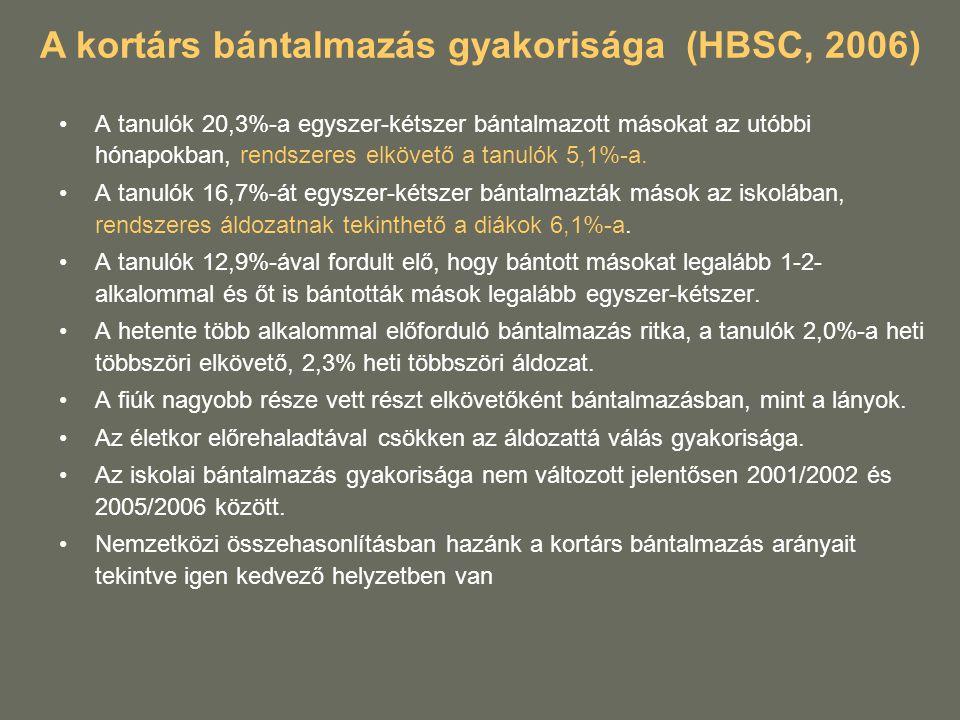 A kortárs bántalmazás gyakorisága (HBSC, 2006)