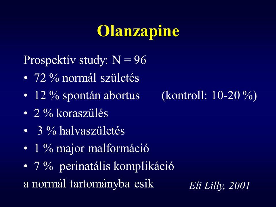 Olanzapine Prospektív study: N = 96 72 % normál születés