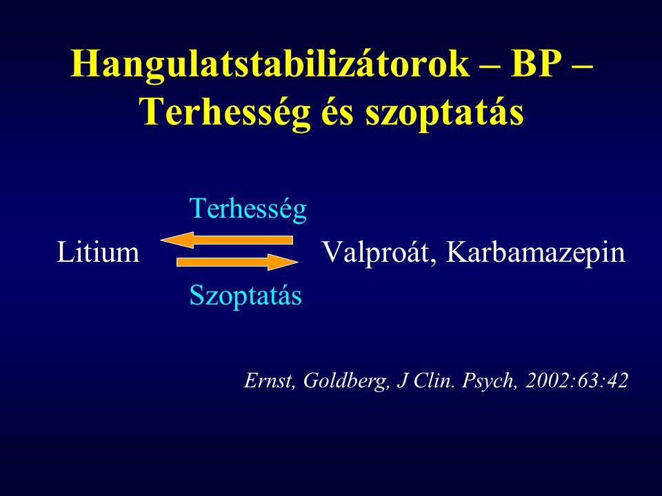 Hangulatstabilizátorok – BP – Terhesség és szoptatás
