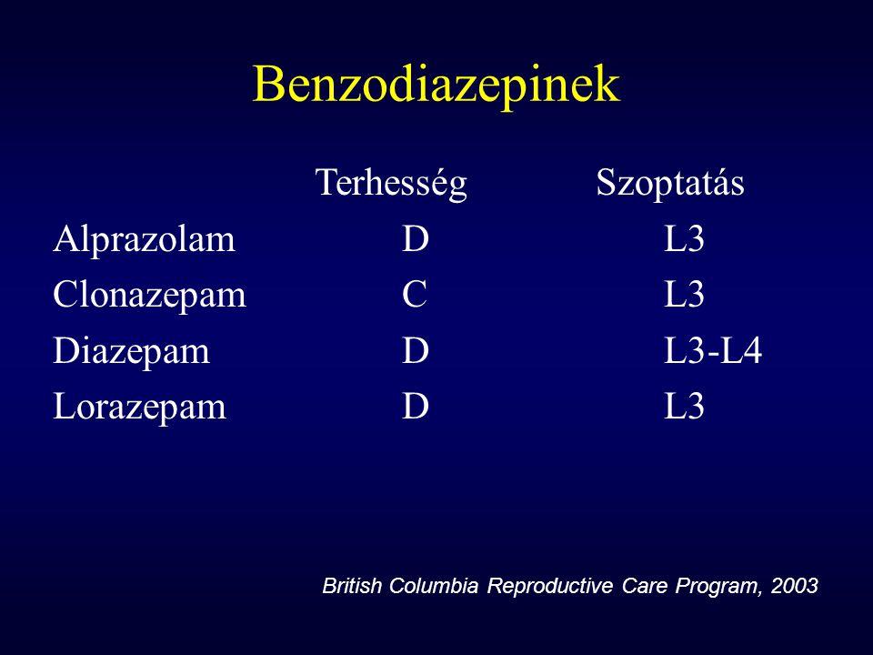Benzodiazepinek Terhesség Szoptatás Alprazolam D L3 Clonazepam C L3